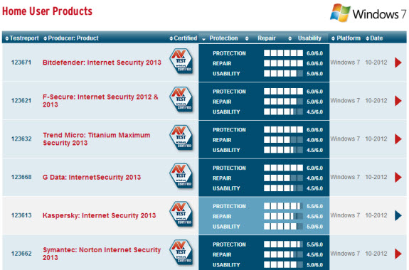Which Antivirus You Should Use..???